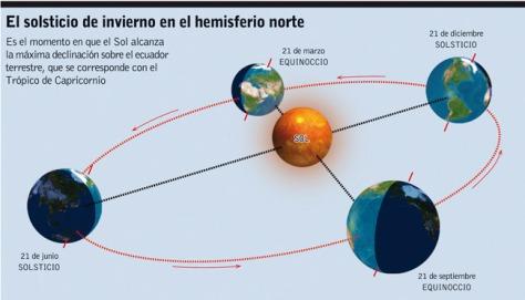 Solsticio de invierno en el hemisferio norte. jpg