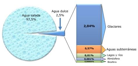 Proporción agua